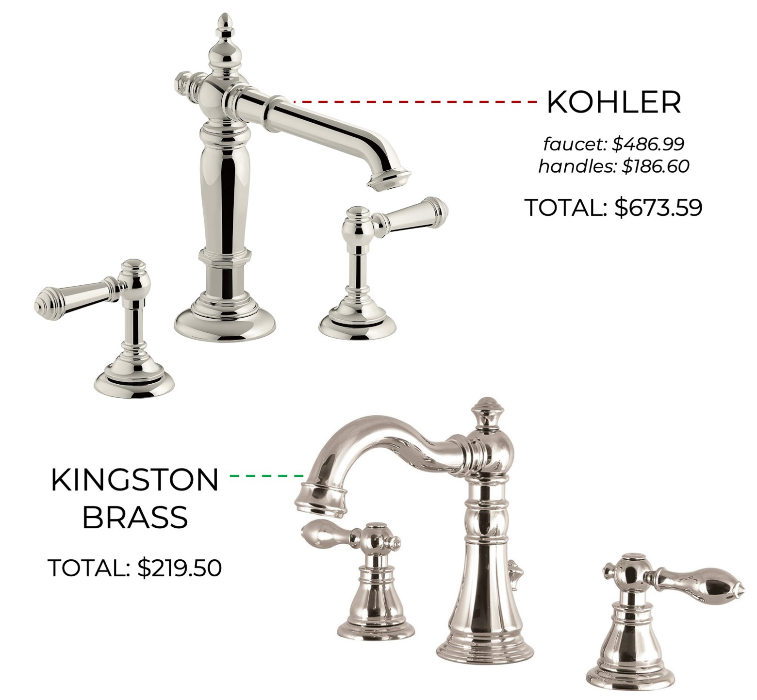 Master Bathroom Faucet - high and low!